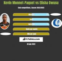 Kevin Monnet-Paquet vs Elisha Owusu h2h player stats