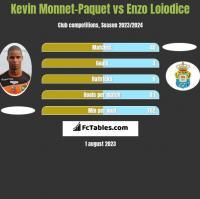 Kevin Monnet-Paquet vs Enzo Loiodice h2h player stats