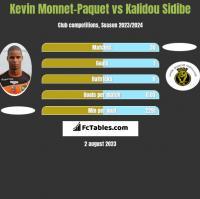 Kevin Monnet-Paquet vs Kalidou Sidibe h2h player stats