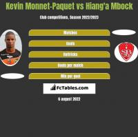 Kevin Monnet-Paquet vs Hiang'a Mbock h2h player stats