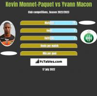 Kevin Monnet-Paquet vs Yvann Macon h2h player stats