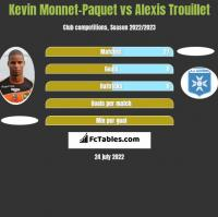 Kevin Monnet-Paquet vs Alexis Trouillet h2h player stats