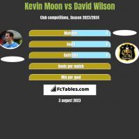 Kevin Moon vs David Wilson h2h player stats