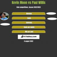Kevin Moon vs Paul Willis h2h player stats