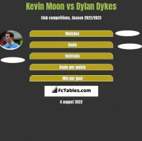 Kevin Moon vs Dylan Dykes h2h player stats