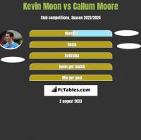Kevin Moon vs Callum Moore h2h player stats