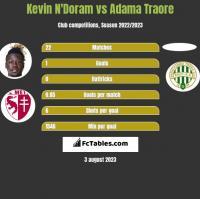 Kevin N'Doram vs Adama Traore h2h player stats