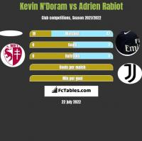 Kevin N'Doram vs Adrien Rabiot h2h player stats