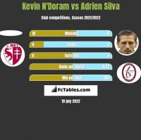 Kevin N'Doram vs Adrien Silva h2h player stats