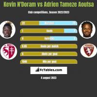 Kevin N'Doram vs Adrien Tameze Aoutsa h2h player stats