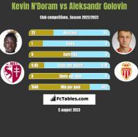 Kevin N'Doram vs Aleksandr Golovin h2h player stats