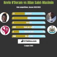 Kevin N'Doram vs Allan Saint-Maximin h2h player stats