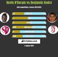 Kevin N'Doram vs Benjamin Andre h2h player stats