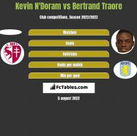 Kevin N'Doram vs Bertrand Traore h2h player stats