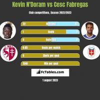 Kevin N'Doram vs Cesc Fabregas h2h player stats