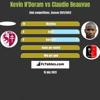 Kevin N'Doram vs Claudio Beauvue h2h player stats