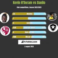 Kevin N'Doram vs Danilo h2h player stats