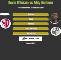 Kevin N'Doram vs Eddy Gnahore h2h player stats