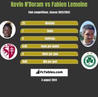 Kevin N'Doram vs Fabien Lemoine h2h player stats
