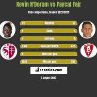 Kevin N'Doram vs Faycal Fajr h2h player stats