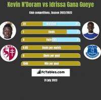 Kevin N'Doram vs Idrissa Gana Gueye h2h player stats