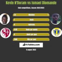 Kevin N'Doram vs Ismael Diomande h2h player stats