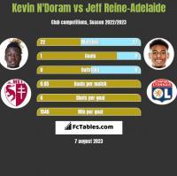 Kevin N'Doram vs Jeff Reine-Adelaide h2h player stats