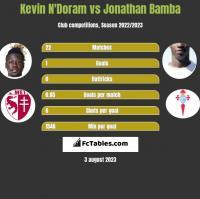 Kevin N'Doram vs Jonathan Bamba h2h player stats
