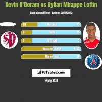 Kevin N'Doram vs Kylian Mbappe Lottin h2h player stats