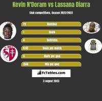 Kevin N'Doram vs Lassana Diarra h2h player stats