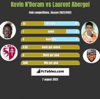 Kevin N'Doram vs Laurent Abergel h2h player stats