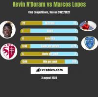 Kevin N'Doram vs Marcos Lopes h2h player stats