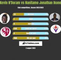 Kevin N'Doram vs Nanitamo Jonathan Ikone h2h player stats