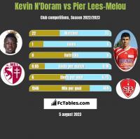 Kevin N'Doram vs Pier Lees-Melou h2h player stats