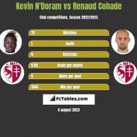 Kevin N'Doram vs Renaud Cohade h2h player stats