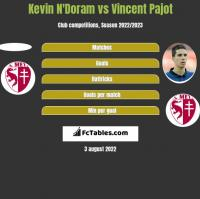 Kevin N'Doram vs Vincent Pajot h2h player stats