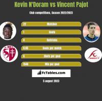 Kevin N'Doram vs Vincent Pajot h2h player stats