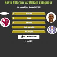Kevin N'Doram vs William Vainqueur h2h player stats