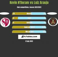 Kevin N'Doram vs Luiz Araujo h2h player stats