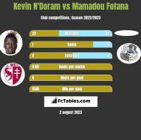 Kevin N'Doram vs Mamadou Fofana h2h player stats