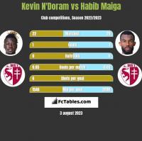 Kevin N'Doram vs Habib Maiga h2h player stats