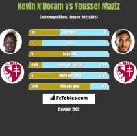 Kevin N'Doram vs Youssef Maziz h2h player stats
