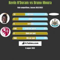 Kevin N'Doram vs Bruno Moura h2h player stats