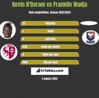 Kevin N'Doram vs Franklin Wadja h2h player stats