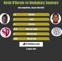 Kevin N'Doram vs Boubakary Soumare h2h player stats