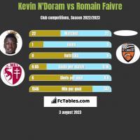 Kevin N'Doram vs Romain Faivre h2h player stats