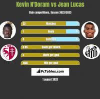 Kevin N'Doram vs Jean Lucas h2h player stats