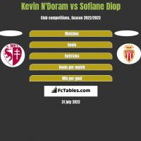 Kevin N'Doram vs Sofiane Diop h2h player stats