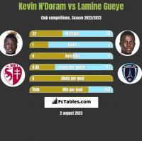Kevin N'Doram vs Lamine Gueye h2h player stats