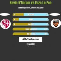 Kevin N'Doram vs Enzo Le Fee h2h player stats